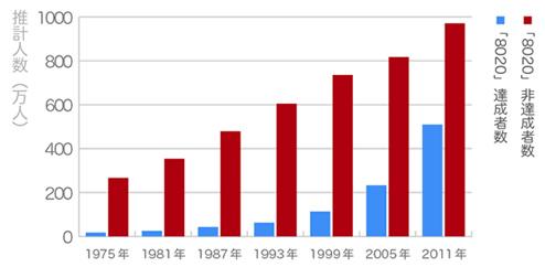 8020達成者と日達成者の推計値